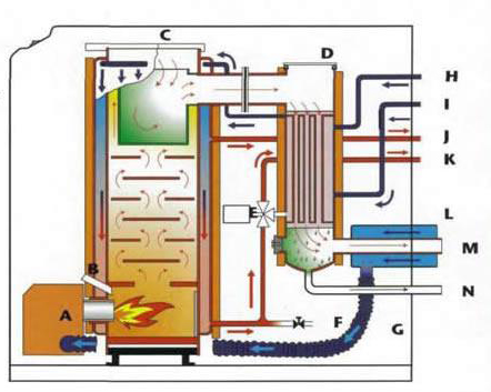 Fcx Oil Fired Condensing Boiler Features Fcx